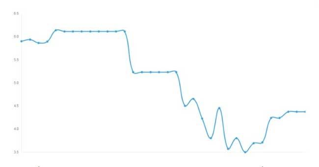 График криптовалюты