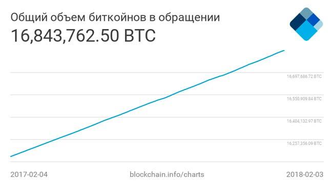 график добычи биткоинов