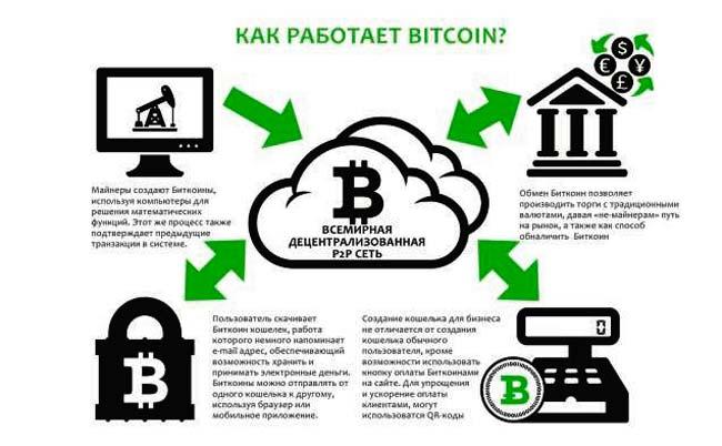 как работает биткоин
