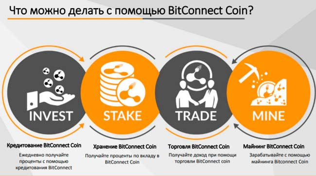 BitConnect валюта нового поколения