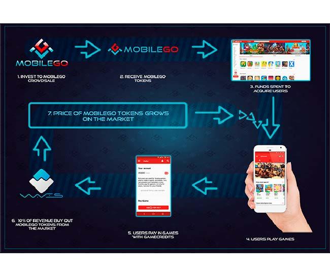 цикл MobileGo