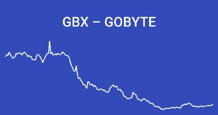 GoByte (GBX) и ее прогноз на 2019 год